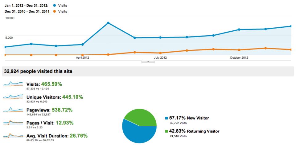 Статистика посещаимости блога за 2012 год