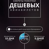 Инфографика: статистика дешевых авиабилетов