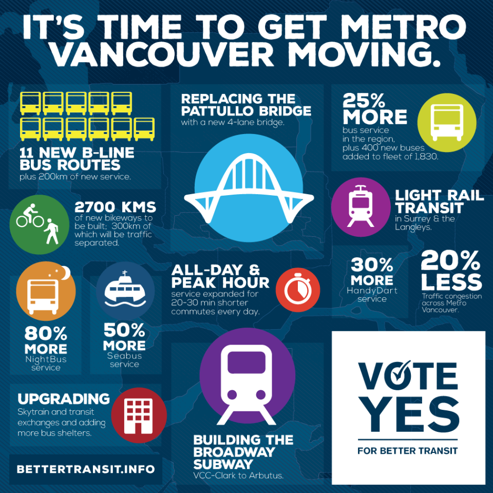 Инфографика: Metro Vancouver Transportation and Transit Plebiscite