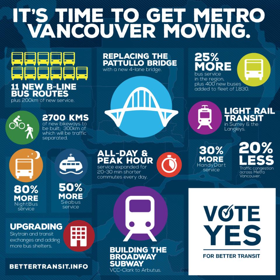 Инфографика: Metro Vancouver Transportation and Transit Plebiscite