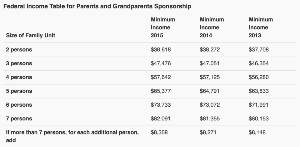 Parents and Grandparents Sponsorship minimal income requirements in 2017